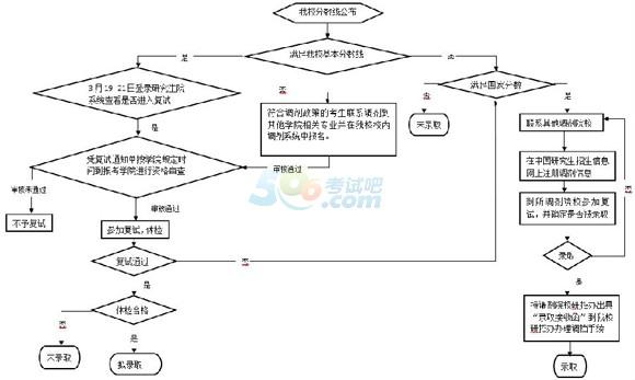 重庆大学2014年硕士研究生复试流程图
