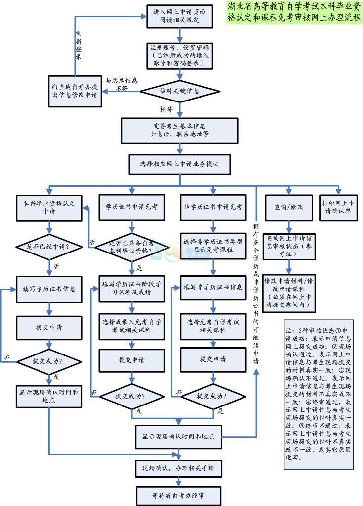 2014下半年湖北自考本科毕业考生网上申请流程图