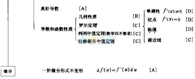 2015考研数学知识框架图之第一单元极限和一元函数微