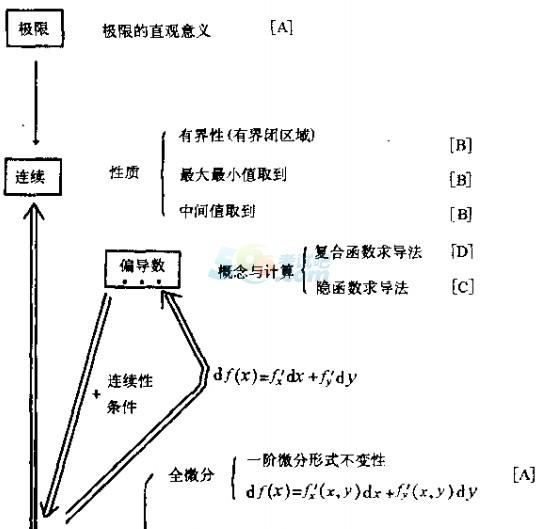 2015考研数学知识框架图:多元函数微积分学