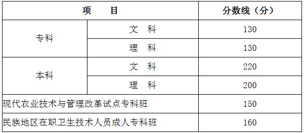 201年川考录取分数线划定