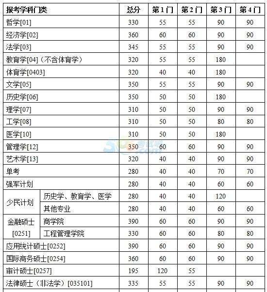 南京大学2015年考研复试分数线已公布