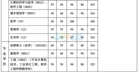 同济大学2015年考研复试分数线已公布