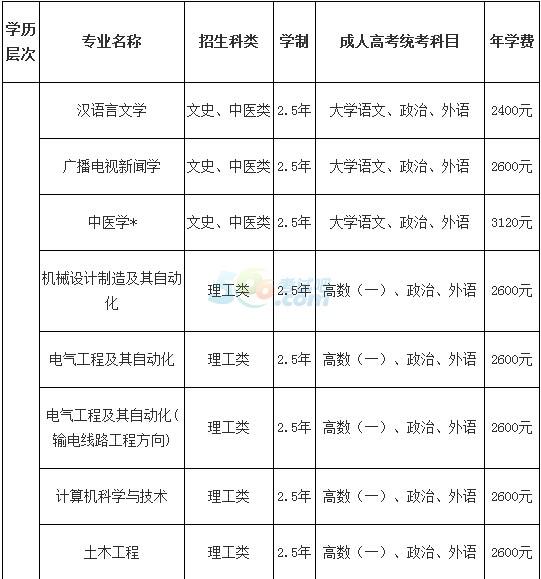 2015年三峡大学成人高考招生简章 成人