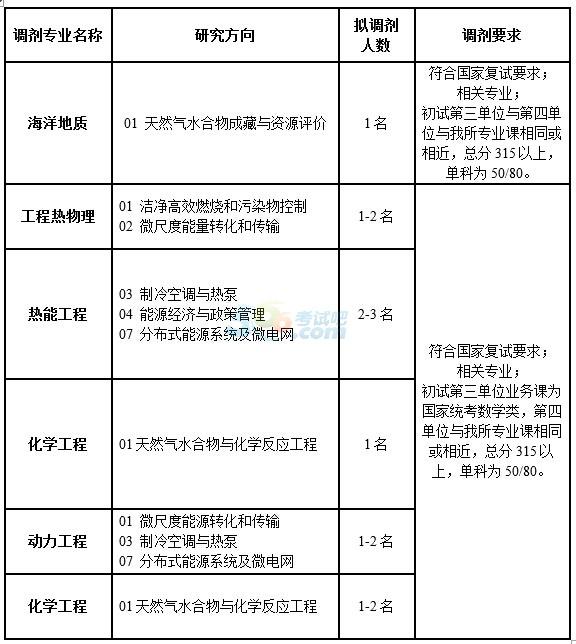 中科院广州能源研究所2015考研调剂信息发布