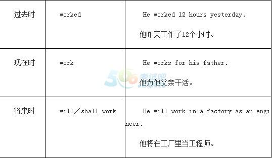 2015年成人高考专升本《英语》应试指导(3)