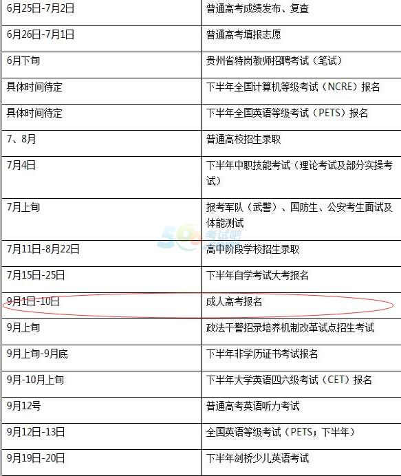 2015年贵州成人高考报名时间:
