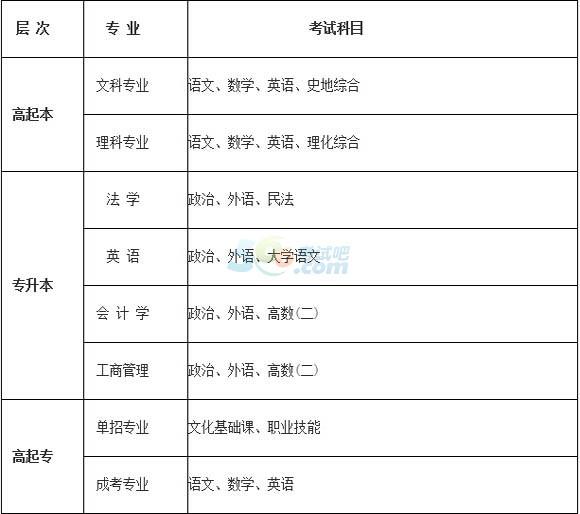 2015年河北广播电视大学成人高考专业考试科目