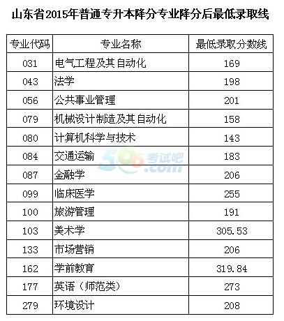 2015年山东专升本考试录取分数线公布