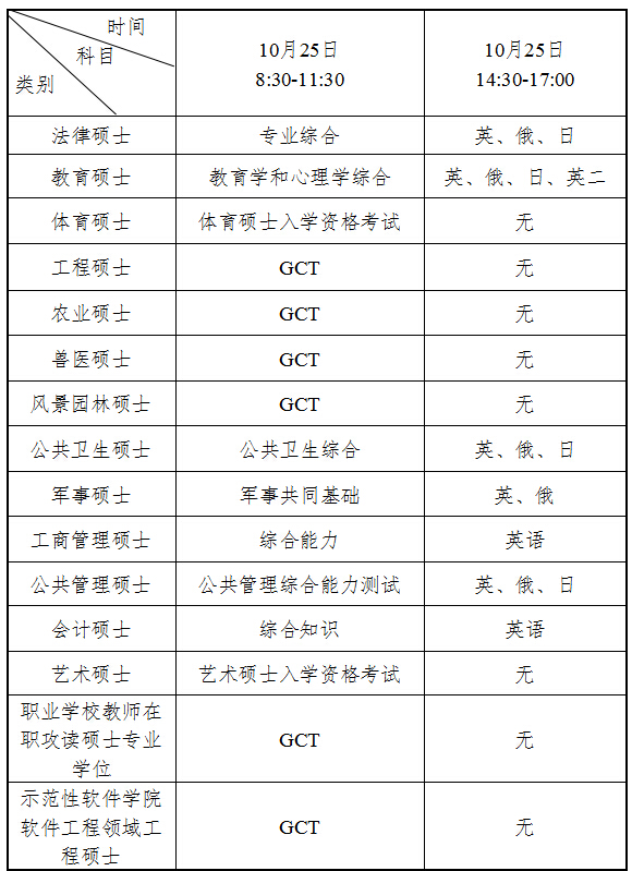 2015年在職研究生考試科目及時間安排