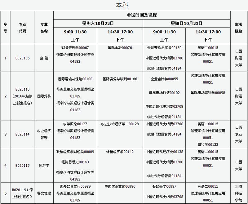 2016年10月山西自学考试考试课程及时间安排