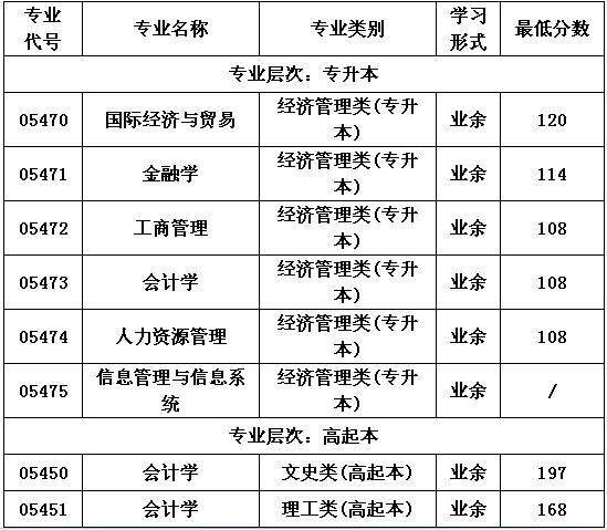 2015年北京首都经济贸易大学成人高考分数线(本科)