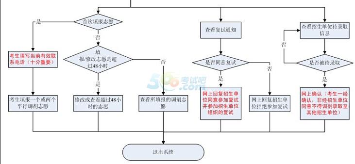 2016年考研调剂流程图及注意事项