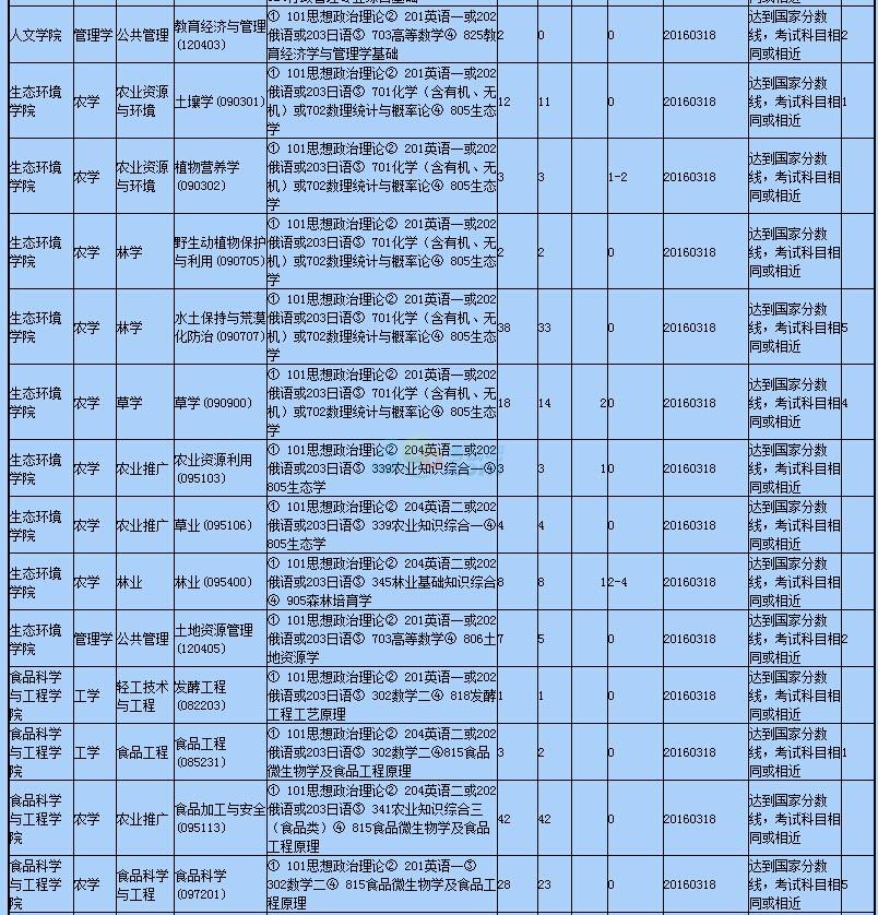 2016内蒙古农业大学考研调剂信息