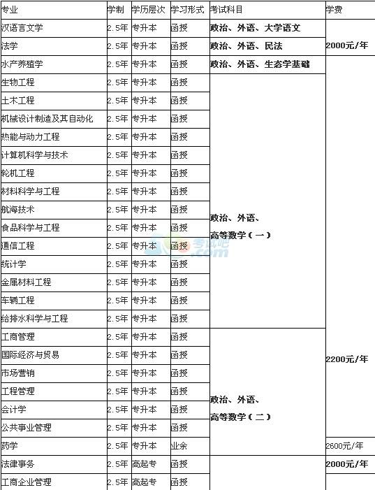 烟台大学2016年成人高考招生简章