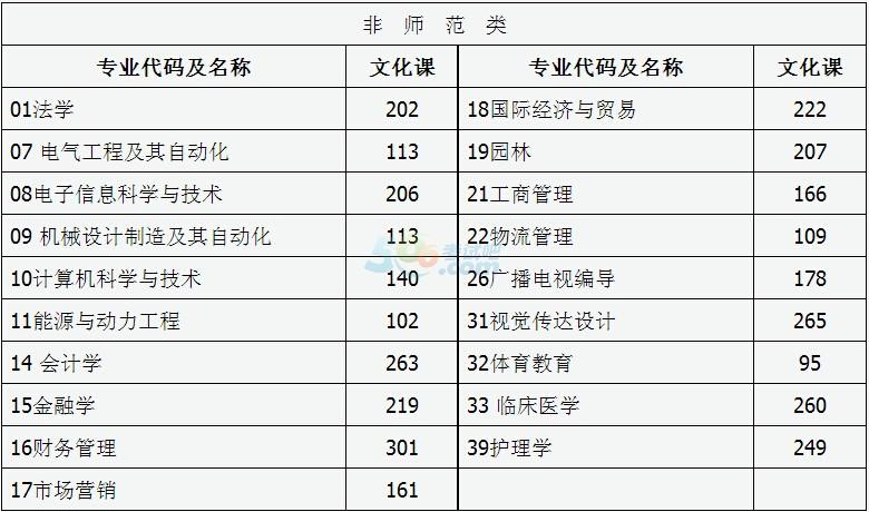 2016年山西專升本考試錄取分數線劃定(第二批)