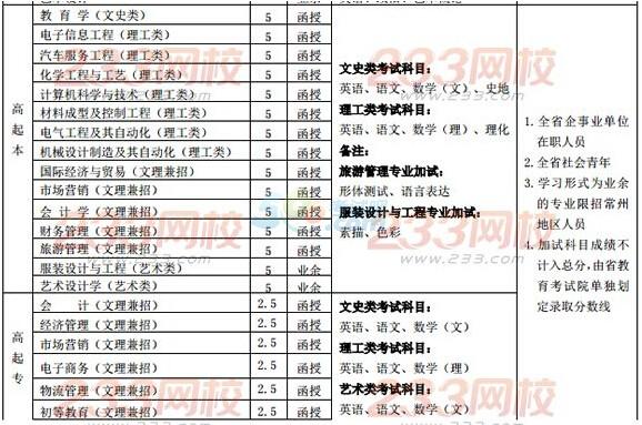 江苏理工学院2016年成人高考招生简章