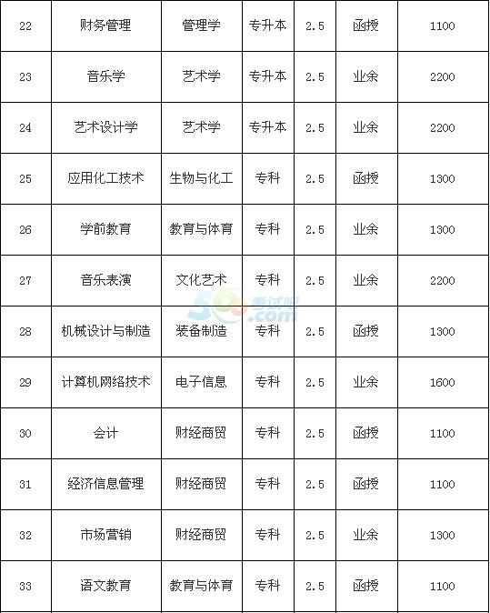 滁州学院2016年成人高考招生简章