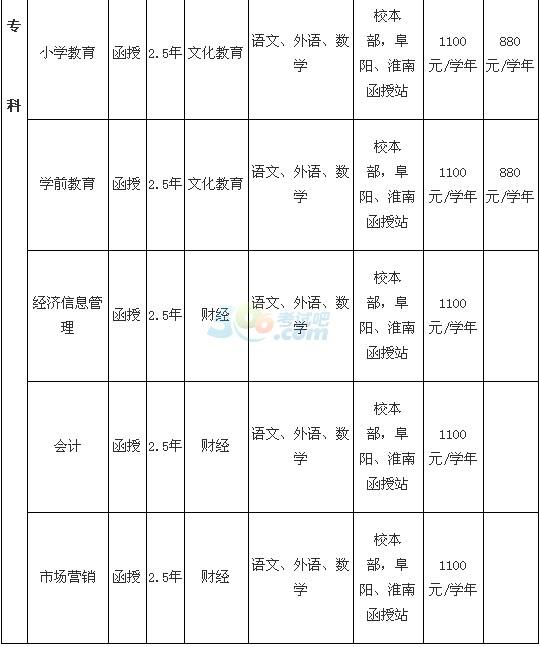 安庆师范大学2016年成人高考招生简章