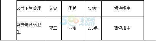 潍坊医学院2016年成人高考招生简章