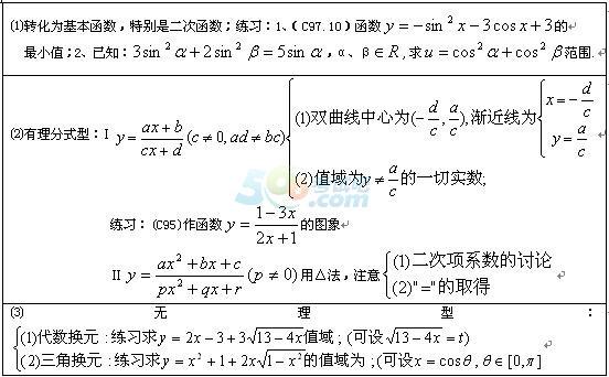 2016成人高考高起点数学常用公式:函数值域公式