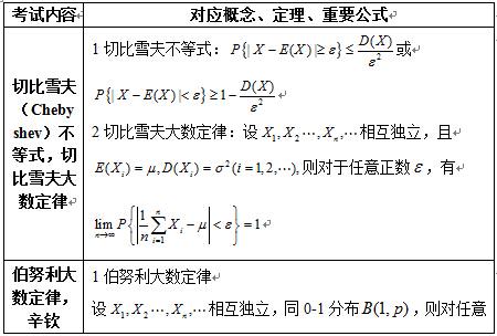 2017考研概率公式大全:大数定律和中心极限定
