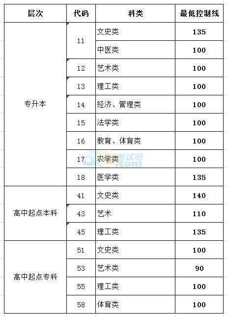 2016年山东成人高考录取分数线已公布