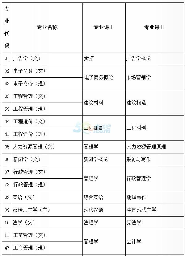 2017年陕西专升本专业课考试时间:3月10日前