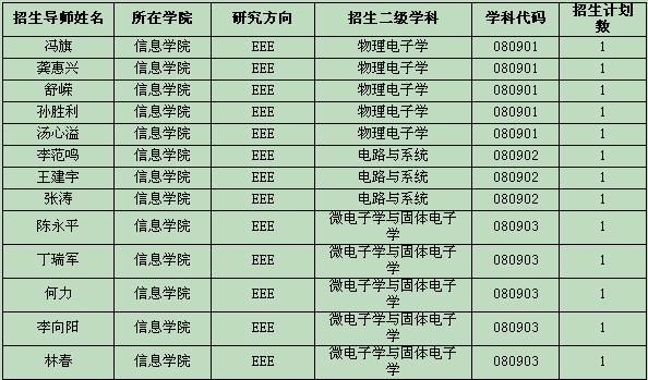 中国科学院上海技术物理研究所2017考研调剂信息发布