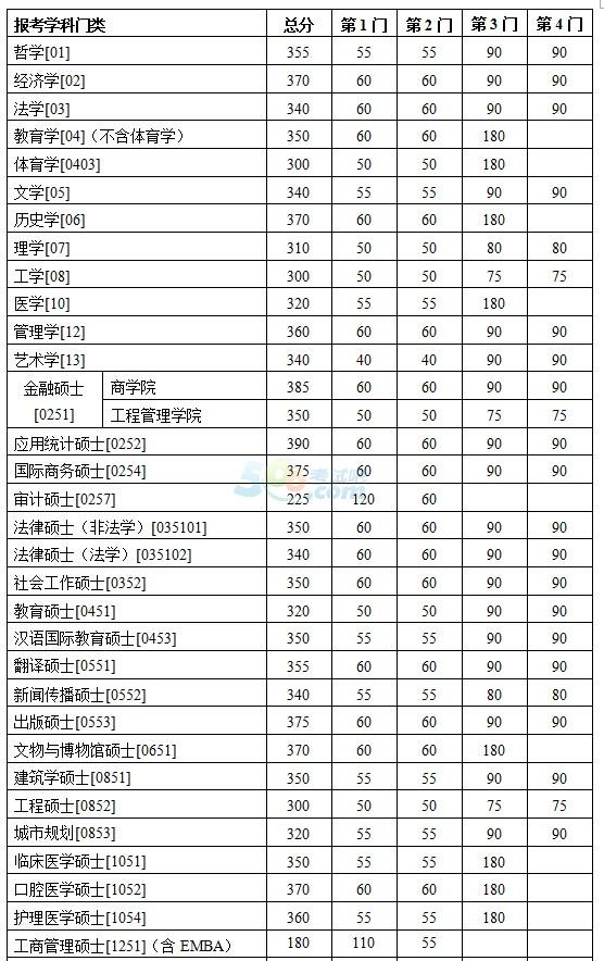 南京大学2017年考研复试分数线已公布