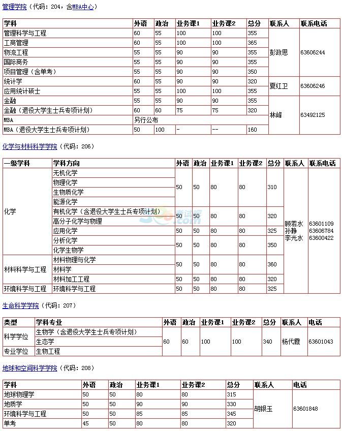 中国科学技术大学2017年考研复试分数线已公布