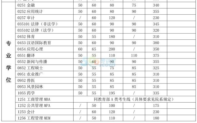 考试吧首发:上海交通大学2017年考研复试分数线