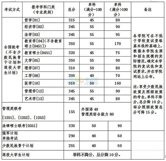 北京航空航天大学2017年考研复试分数线已公布