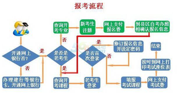 甘肃省高等教育自学考试2017年下半年报考简章