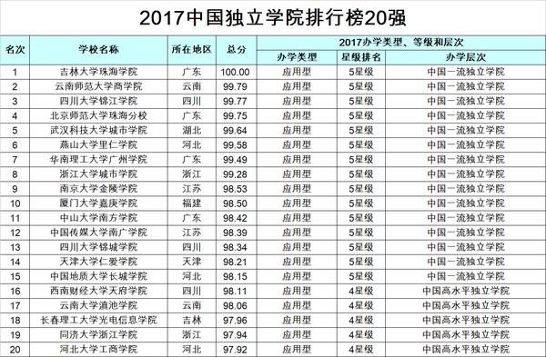 重磅:2017年中国大学综合实力排行榜1200强