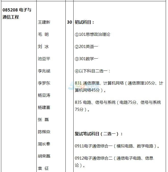 北京电子科技学院2018考研专业目录(专硕)