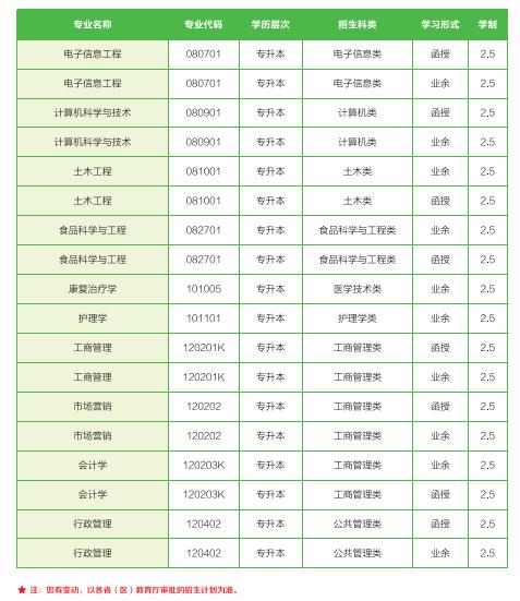 武汉轻工大学2017年成人高考招生简章