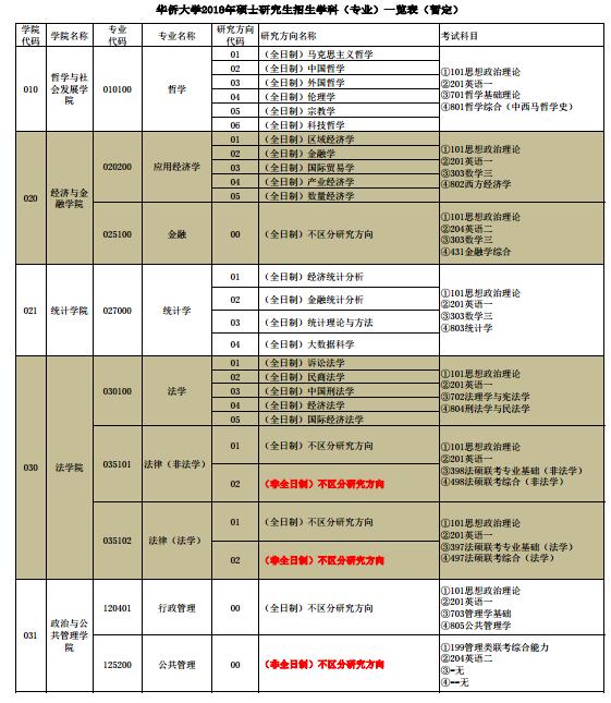 华侨大学2018研究生招生专业目录