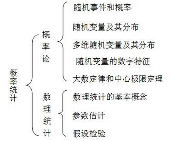 2018年考研数学各部分结构框架图