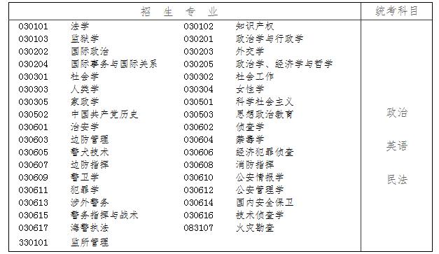 2017年辽宁省成人高等学校招生简章公布