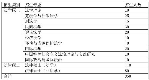 上海政法学院2018年考研招生简章