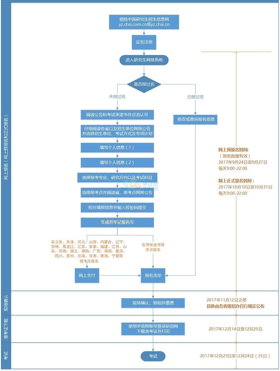 2018年考研网上报考流程图(统考)
