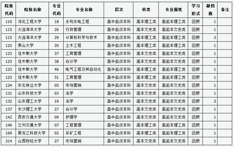山西2017年成人高校招生录取征集志愿公告第1号