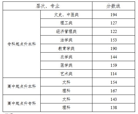 湖南2017年成人高考录取分数线已公布