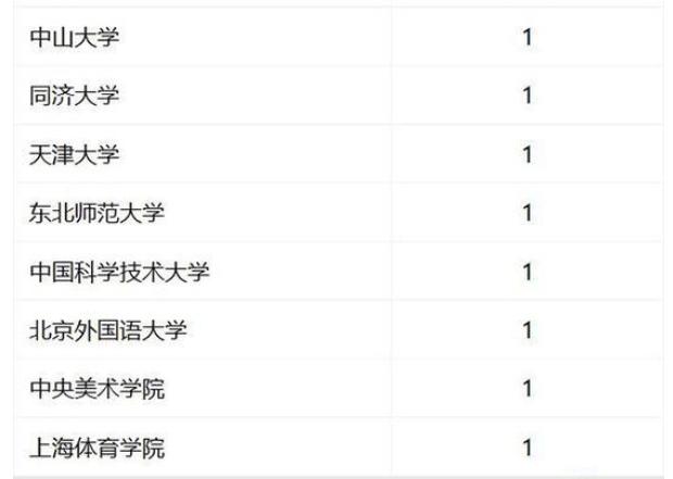 2019考研报考:中国最好学科排名 最优的1学科