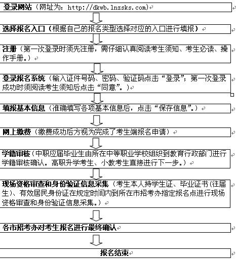 辽宁省2019年职业教育对口升学招生考试报名即将开始