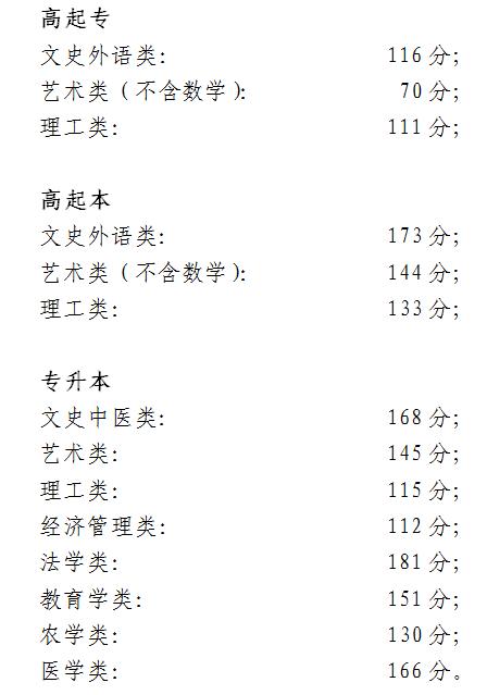 2018北京成人高考录取分数线已公布
