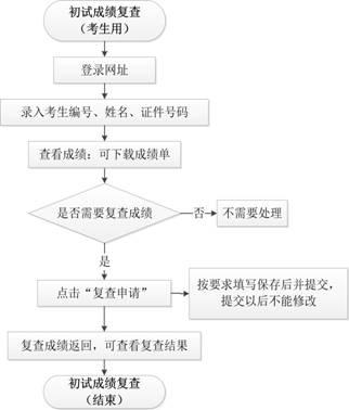 华中科技大学2019考研成绩查询入口已开通?点击进入