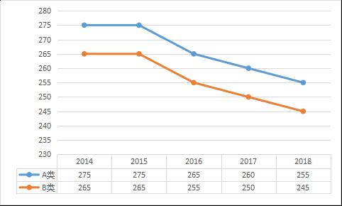 工科2019年考研国家线预测
