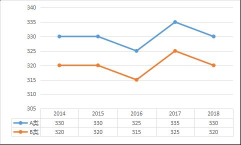 2019年经济学分数线_2019年大连理工大学经济学学硕拟录取名单以及往年报录比分析